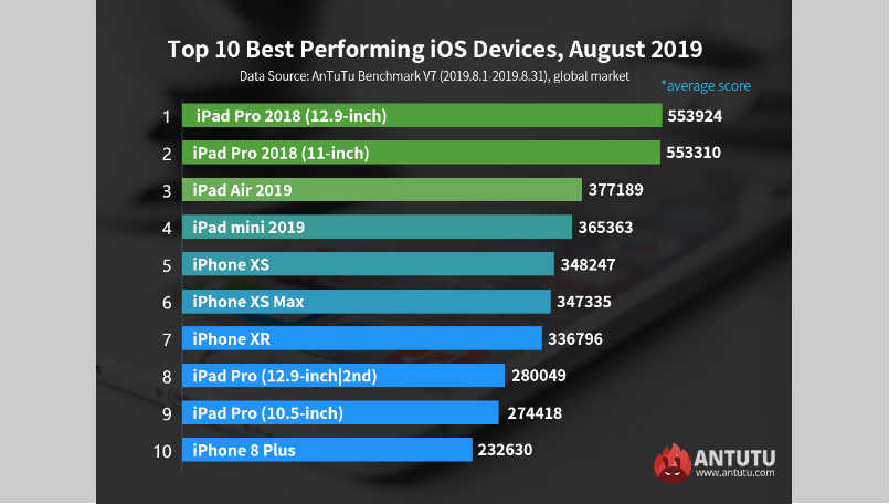 apple, apple ipad pro, ipad air, iphone xs, iphone xs max, iphone xr, top ios devices antutu august 2019